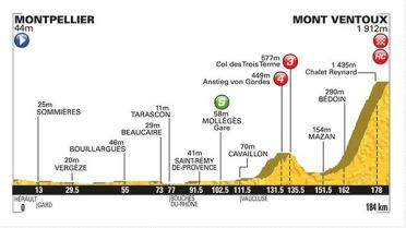 Profile Stage 12 TDF